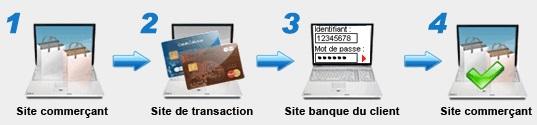Processus du paiement bancaire